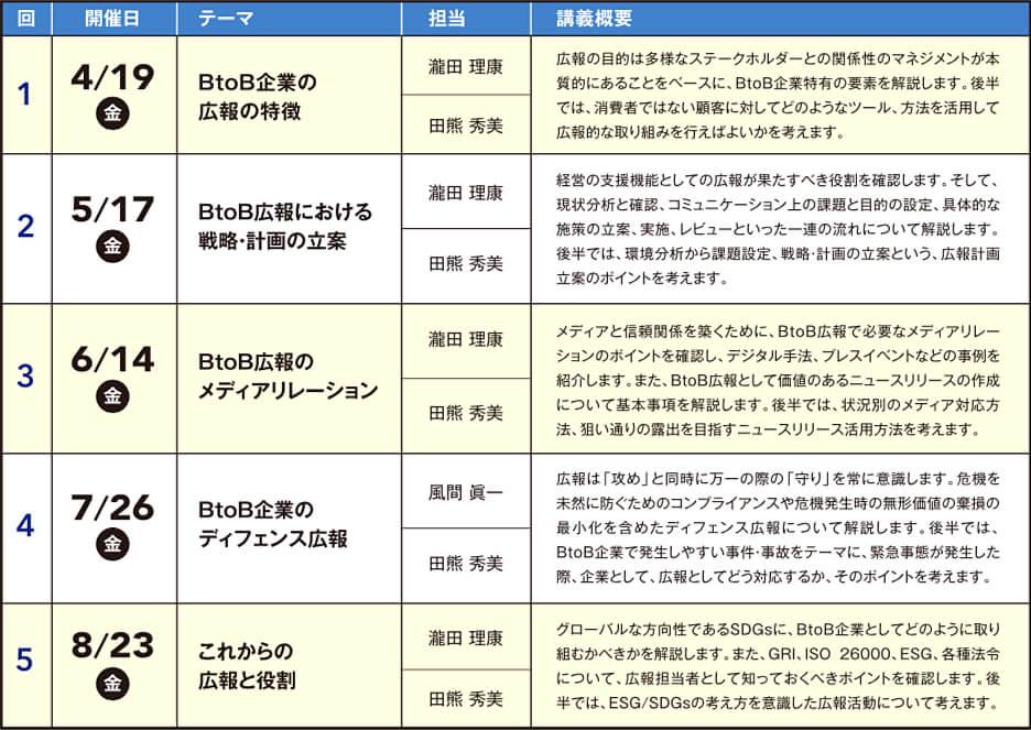 第6期 B2B企業広報実務講座(全5回)日程表