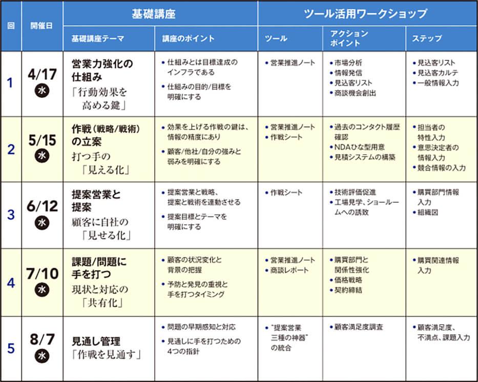 第3期 B2B提案営業強化講座(全5回)日程表