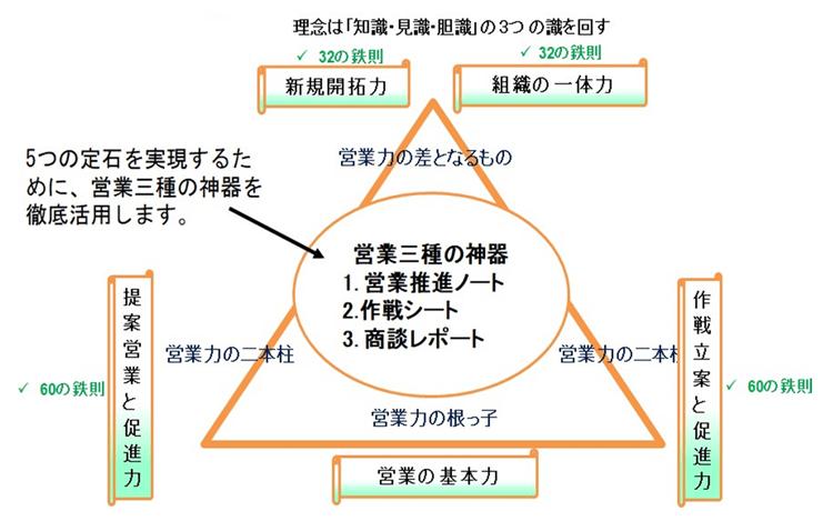 営業三種の神器