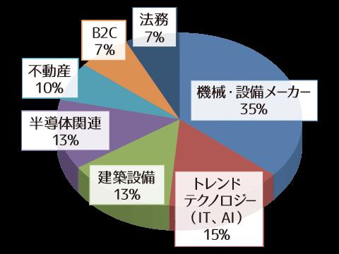 (業界別当社実績 2018年まで)