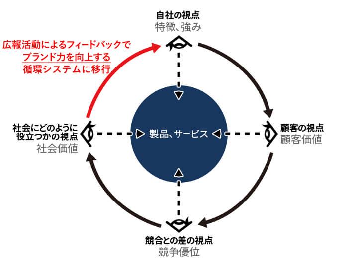 アルゴ4つの視点